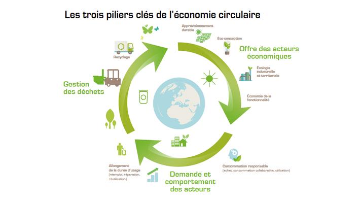 L'économie circulaire Goubard